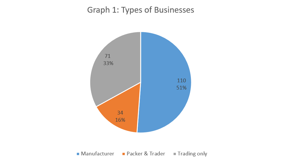 Graph 1: Types of Businesses