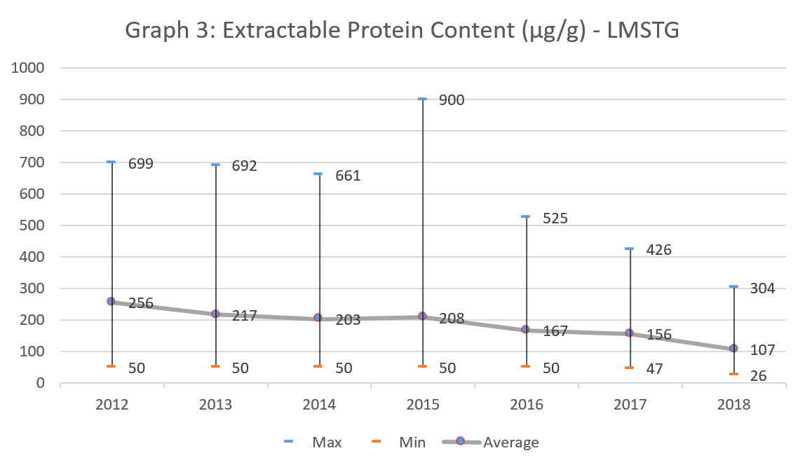 Graph 3: Extractable Protein Content (μg/g) - LMSTG